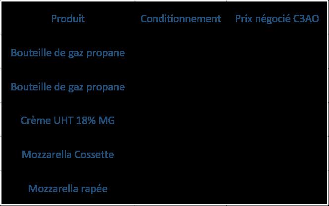 Tableau prix C3AO